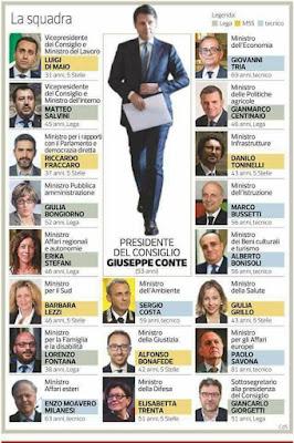 Новое правительство Италии весь список