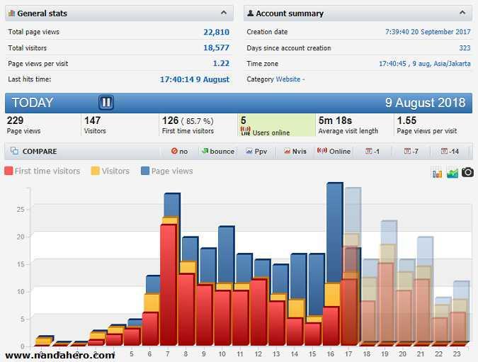 mengetahui trafik jumlah pengunjung pada blog itu sangat penting 2 Tutorial Mengetahui Jumlah Pengunjung (Visitor) Blog yang Akurat