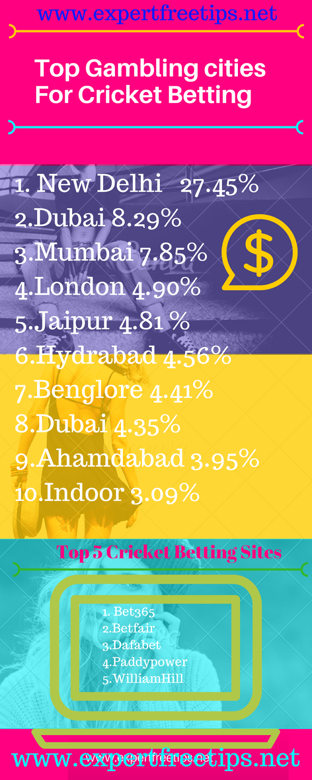 top gambling cities In india