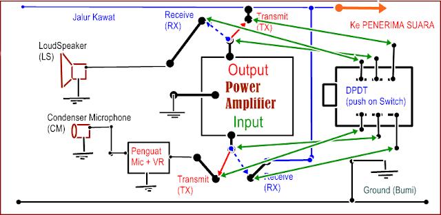 Bagan Perangkat Komunikasi 2 Arah pada Intercom