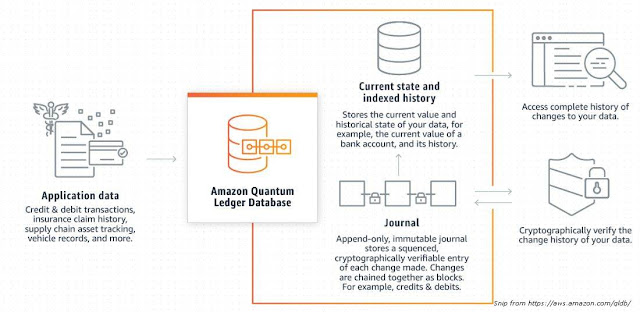 Amazon Quantum Ledger Database (QLDB) - How it works?