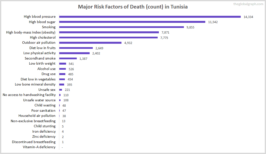 Major Cause of Deaths in Tunisia (and it's count)