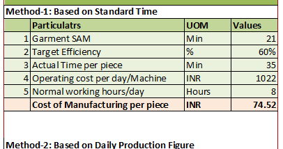 How to Calculate Cost of Manufacturing Apparel Products