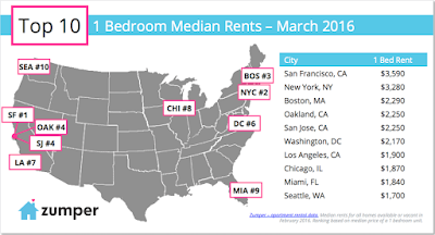 San+Francisco+Most+Expensive+Rental.png (900×485)
