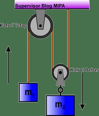 Persamaan gerak benda yang dihubungkan 2 katrol tetap dan bebas penerapan hukum newton pada gerak dua benda yang dihubungkan katrol tetap dan katrol bebas ccuart Image collections
