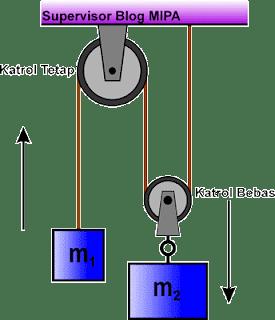 penerapan hukum newton pada gerak dua benda yang dihubungkan katrol tetap dan katrol bebas