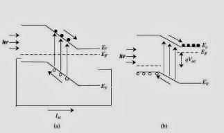 Orange Energy: 광전지 특성(photovoltaic properties)