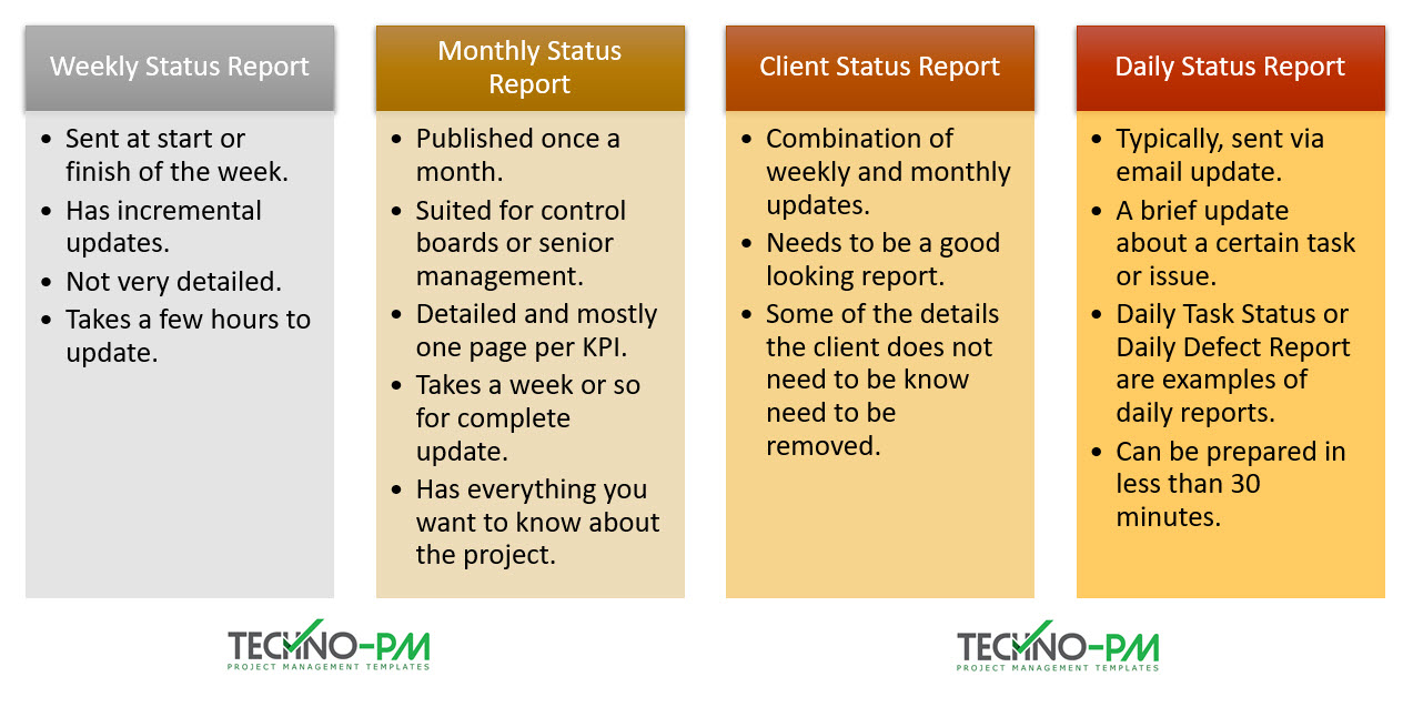 Project Status Report Template Free Project Management Templates
