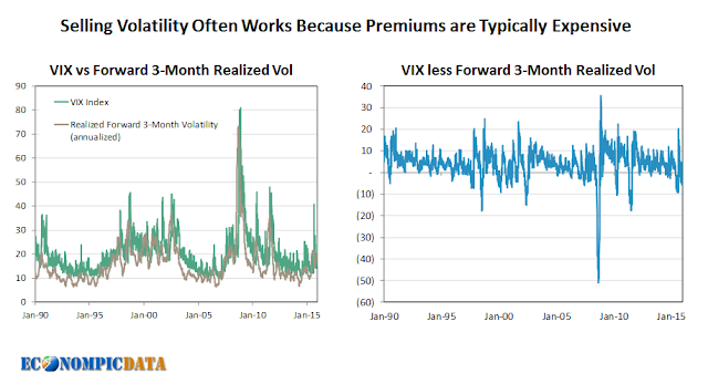 A Framework for a Short VIX Allocation