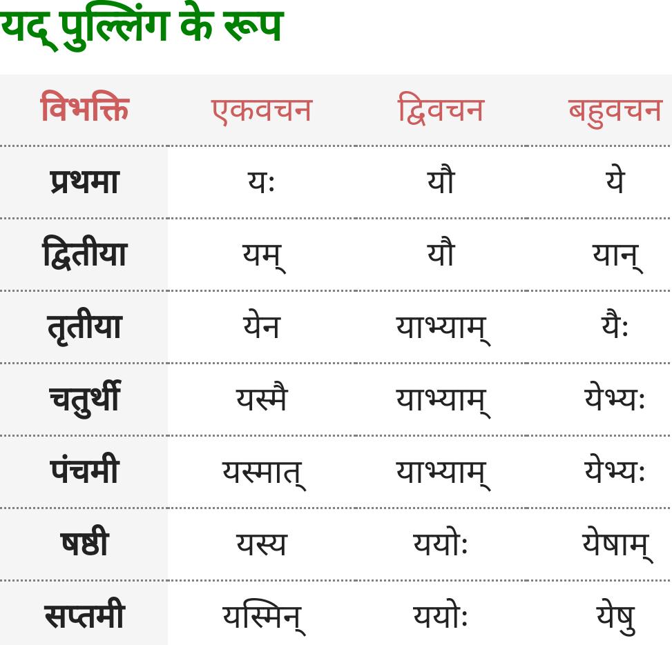 Yad Pulling ke roop - Sanskrit Shabd Roop
