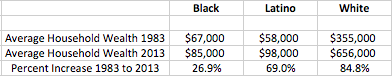 The Growing Ethnic/Racial Wealth Gap