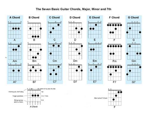 Songs With Basic Guitar Chords - LTT