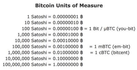 Unit Bitcoin