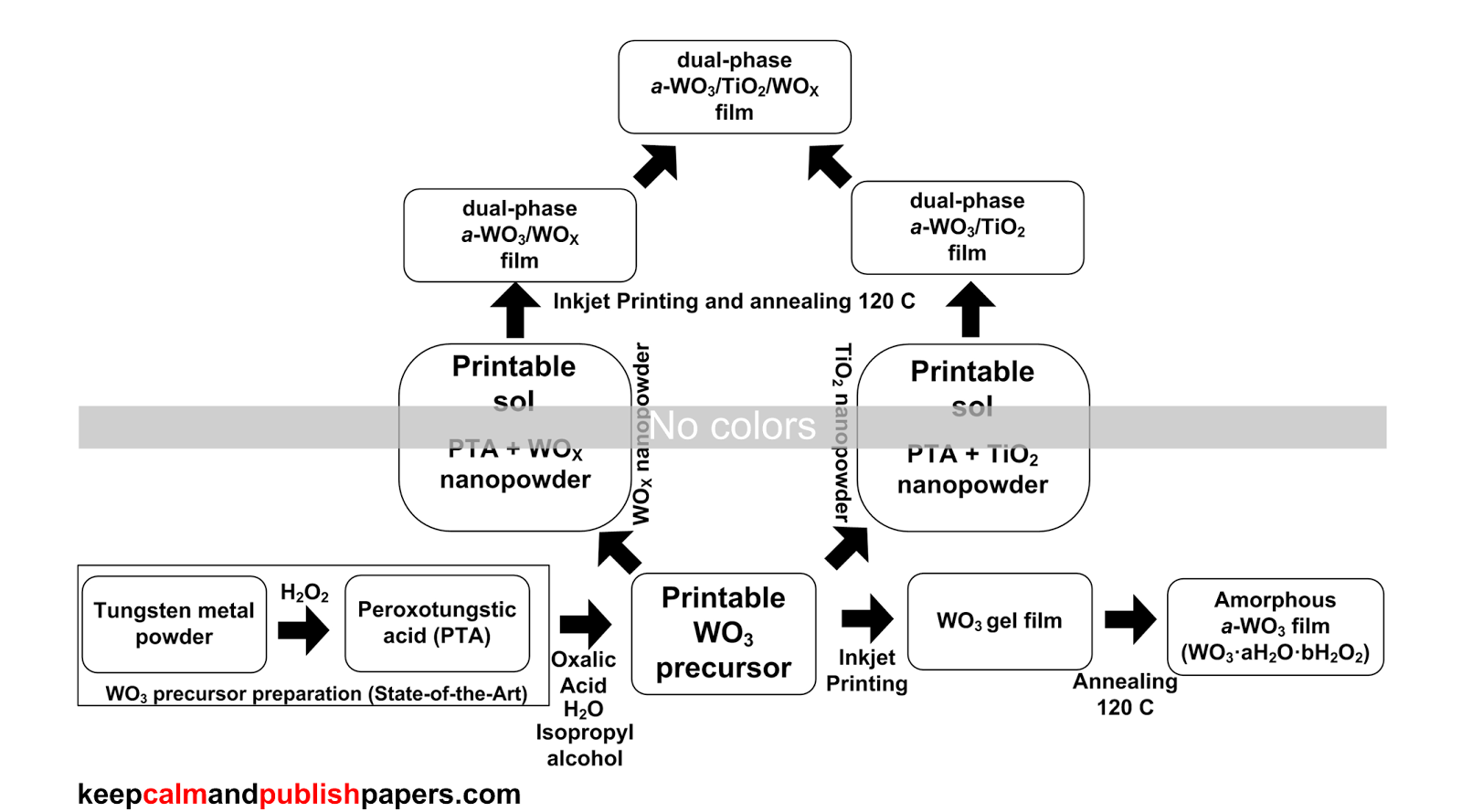 color combinations for diagram process template word keep calm and publish papers how to organize colors in