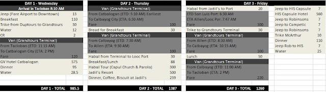 Eastern Samar Itinerary