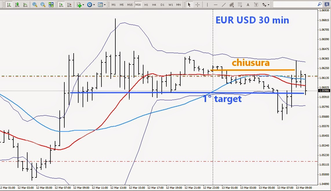 trading eur usd