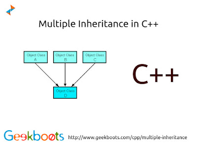 https://www.geekboots.com/cpp/multiple-inheritance