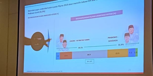 Lagi Unggul di Survei, Alvara: Jokowi-Ma'ruf 53,9%, Prabowo-Sandi 34,7%