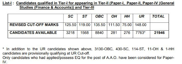 SSC CGL  Tier I Revised Result and Cut Off Declared