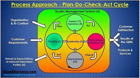 Process Approach - Plan-Do-Check-Act Cycle