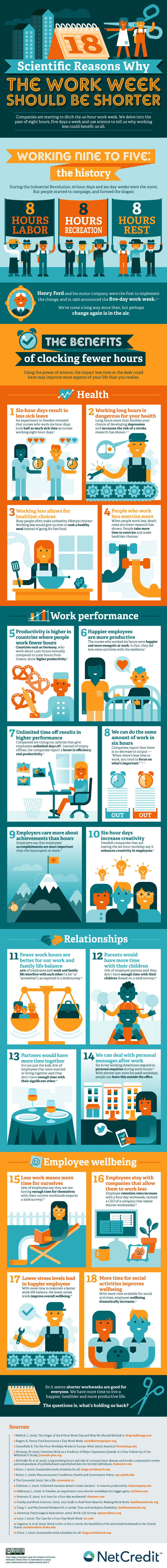 18 Scientific Reasons Why the Work Week Should Be Shorter - #infographic