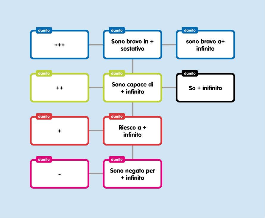 ... abbiamo ripassato un po  l uso dei verbi ANDARE e VENIRE in Italiano 9714b988639b