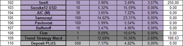 Оптимальный ПАММ-портфель на июль 2014 (4)
