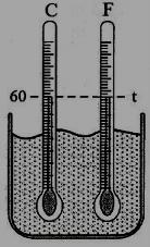 Dua termometer Celcius dan Fahrenheit
