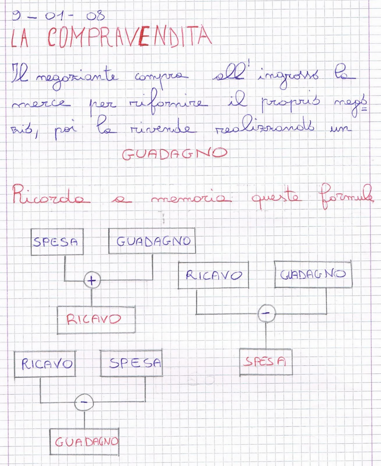 La Compravendita Problemi Tabelle Diagrammi