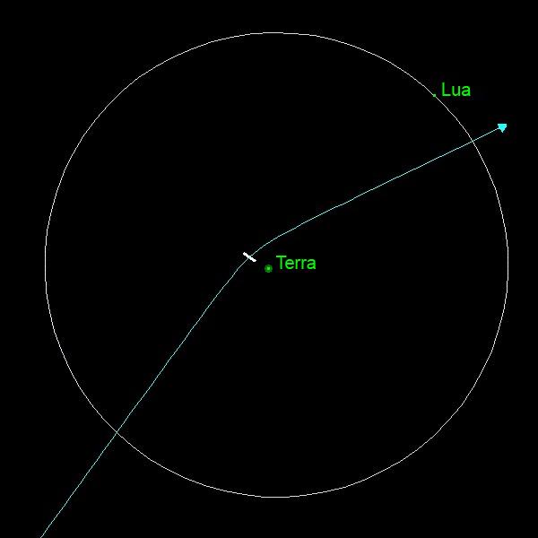 máxima aproximação do asteroide Apophis 13 de abril de 2029