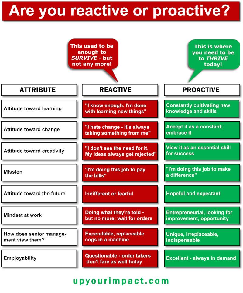 Proaktif & Reaktif Yaklasim Nedir? (2/2):  Proaktif & Reaktif Yaklasim, Insan Kaynaklari Departmani'na Nasil Yansitilmalidir?  Are you proactive or reactive?