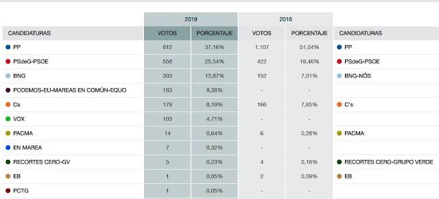 O PP gana en Barro as eleccións xerais 2019.