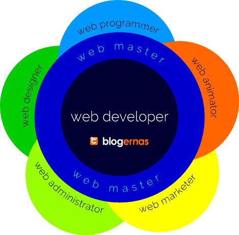 Perbedaan Web Designer, Web Programmer, Web Master & Developer