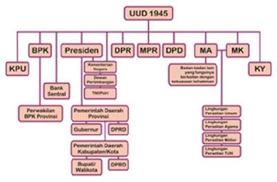 Struktur Lembaga Negara Sebelum Amandemen - berbagaireviews.com