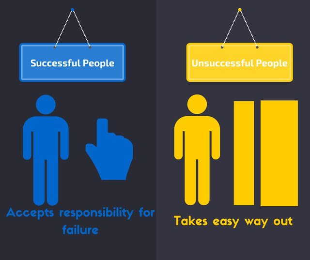 Successful people Accepts Responsibility for Failure verses Unsuccessful people Takes Easy