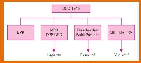 Struktur Pemerintahan Sesudah Amandemen UUD 1945