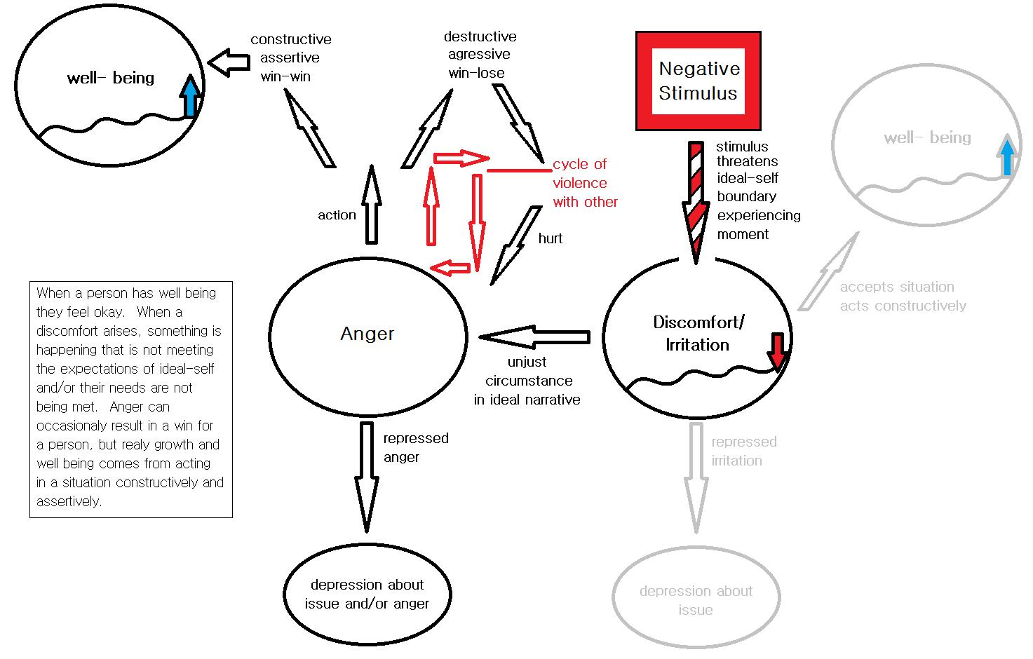 Emotional Narrative Psychology