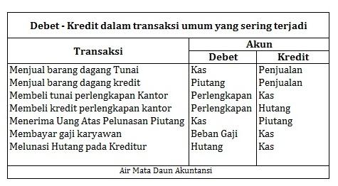 Menentukan Debit Kredit Pada Jurnal Umum Air Mata Daun