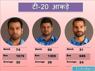 क्या रोहित शर्मा है T20 के बादशाह देखिए आकड़े