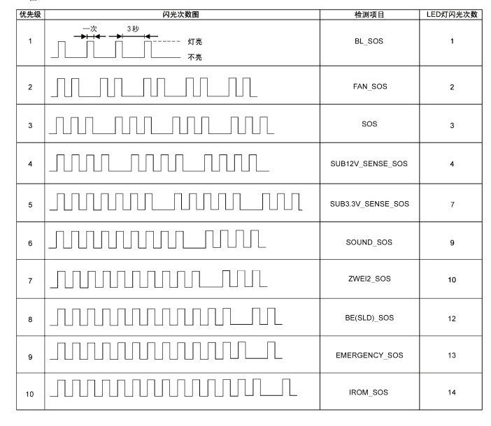 LCD REPAIR: Panasonic TH-L42U30 blink codes led flashing codes