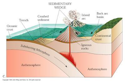 Pradipta Blog: Perbedaan Busur Kepulauan (Island Arc) dan ...