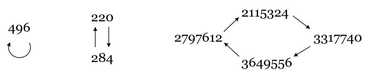 Kuva yhden, kahden ja neljän luvun sykleistä.