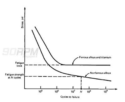Fatica dei materiali: grafico di durata nel tempo in funzione degli stati di tensione