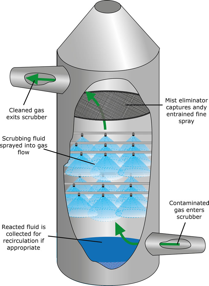 Wet scrubber diagram