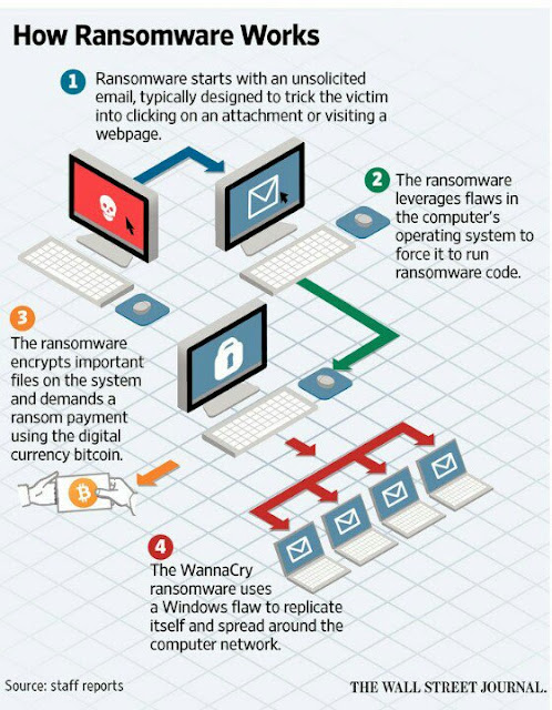 WannaCry World's Biggest Cyber-Attack how it works
