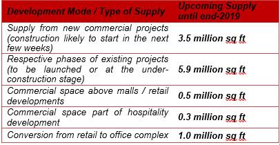 Pune's Office Property Supply Crunch to Ease by 2019