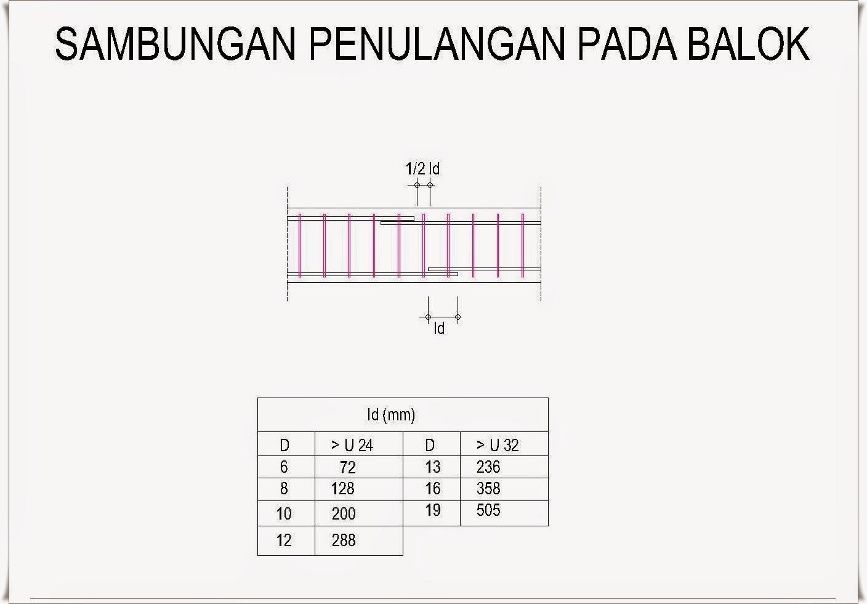Ukuran Balok Beton Bentang 4 Meter Berbagai Ukuran