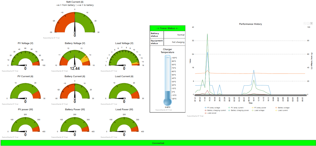 EPSolar Tracer Dashboard: Instructions for creating a