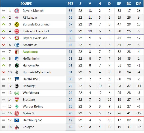 Bundesliga 8. 12