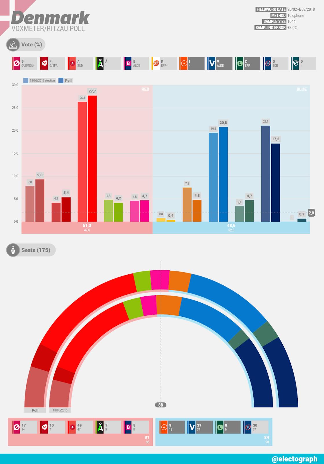 DENMARK Voxmeter poll for Ritzau, March 2018